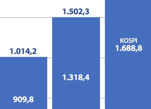 Kapitalisasi Pasar Saham Dalam Negeri Mencapai 2 Quadrilion Won