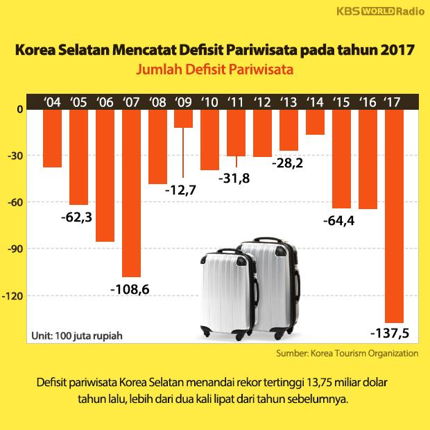 Korea Selatan Mencatat Defisit Pariwisata pada tahun 2017