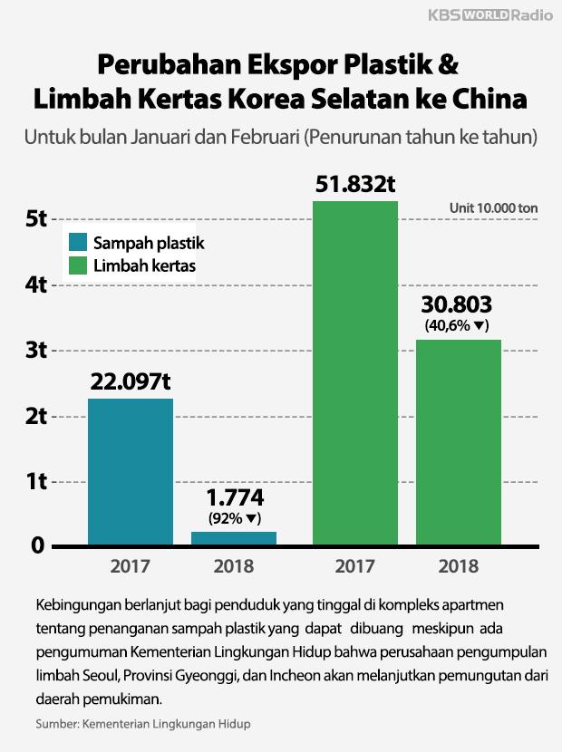 Perubahan Ekspor Plastik & Limbah Kertas Korea Selatan ke China