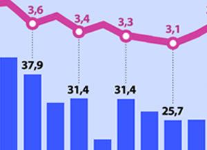 Tren Jumlah Orang yang Dipekerjakan & Tingkat Pengangguran