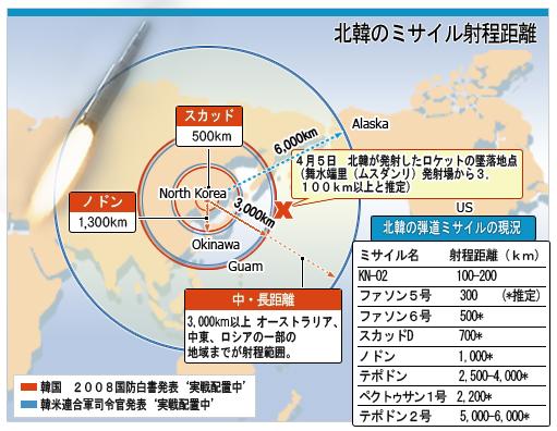 北韓のミサイル射程距離