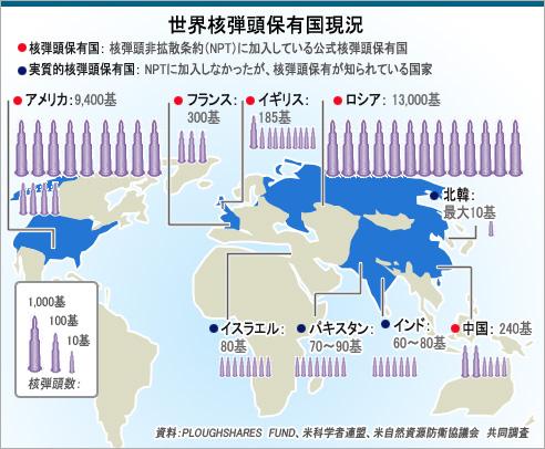 世界核弾頭保有国現況