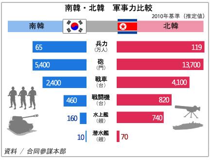南韓・北韓 軍事力比較
