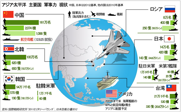 アジア•太平洋 主要国 軍事力 現状