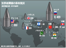 世界核彈頭の保有現況