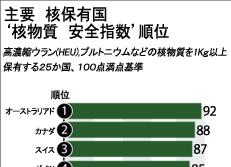主要 核保有国 '核物質 安全指数'順位