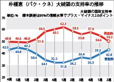 朴槿恵(パク・クネ)大統領の支持率の推移