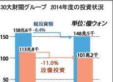 30大財閥グループ 2014年度の投資状況