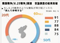 韓国戦争(6.25戦争)関連 世論調査の結果