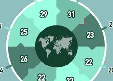 2016年 IMD 世界競争力のランキング