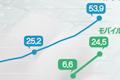 オンライン及びモバイル ショッピングの取引額