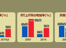 韓·中企業の競争力比較