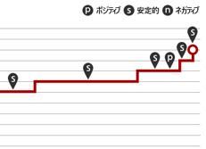 スタンダード&プアーズ(S&P) 韓国の格付け 推移