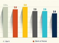 2017年度 韓国の経済成長率の見通し