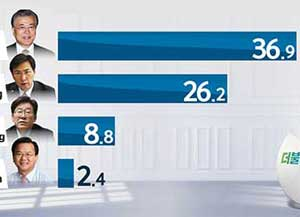 次期大統領候補の支持率