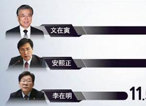 KBS-連合ニュース 次期大統領選挙 世論調査
