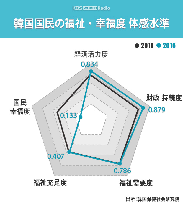 韓国国民の福祉·幸福度 体感水準