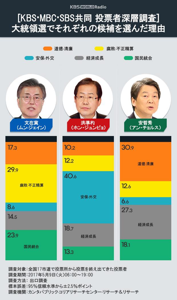 [KBS·MBC·SBS共同 投票者深層調査] 大統領選でそれぞれの候補を選んだ理由