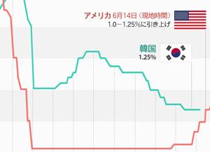 韓·米 政策金利の推移