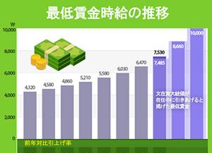 最低賃金時給の推移