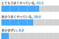 KBS アンケート:就任から100日目を迎える文在寅(ムン・ジェイン)大統領の国政運営の支持率