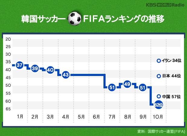 韓国サッカー FIFAランキングの推移