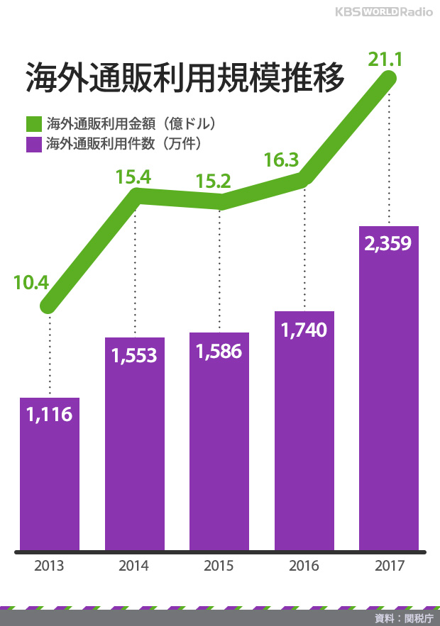 海外通販利用規模推移
