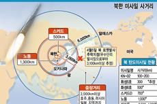 북한 미사일 사거리