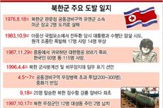 북한군 주요 도발 일지