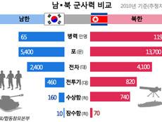 남•북 군사력 비교