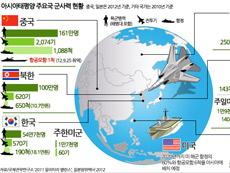아시아태평양 주요국 군사력 현황
