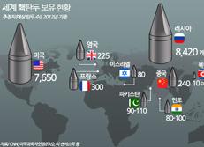 세계 핵탄두 보유 현황