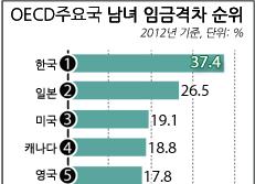 OECD 주요국 남녀 임금격차 순위