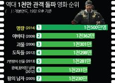 역대 1천만 관객 돌파 영화 순위