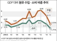 GDP대비 원유 수입·소비 비중 추이