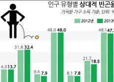 인구 유형별 상대적 빈곤율