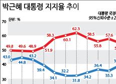 박근혜 대통령 지지율 추지