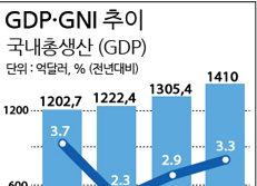 GDP·GNI 추이