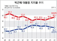 박근혜 대통령 지지율 추이
