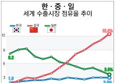 한ㆍ중ㆍ일 세계 수출시장 점유율 추이