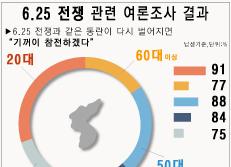 6.25 전쟁 관련 여론조사 결과
