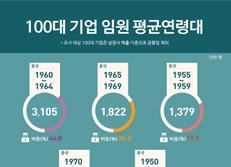 100대 기업 임원 평균연령대