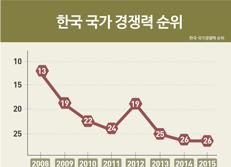 한국 국가경쟁력 순위