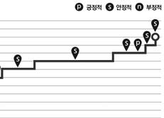한국 S&P 국가신용등급 추이
