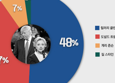 클린턴 vs. 트럼프 지지율