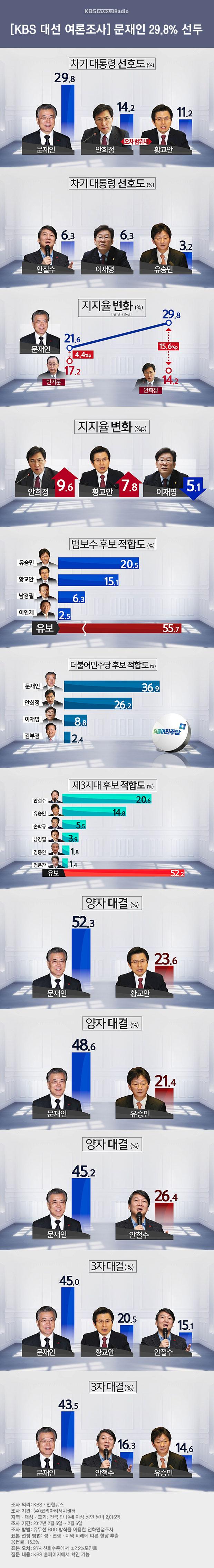 KBS 대선 여론조사