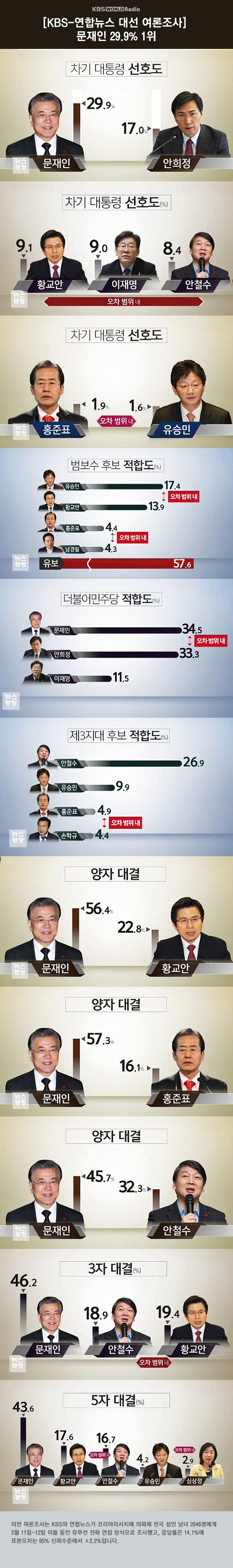 KBS-연합뉴스 대선 여론조사