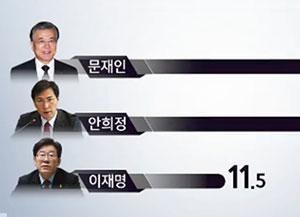 [KBS-연합뉴스 대선 여론조사 문재인 29.9% 1위