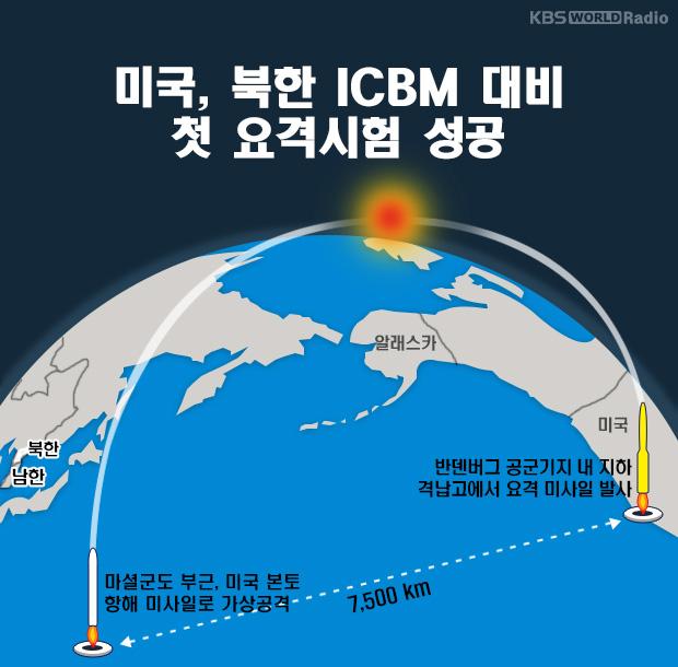미국, 북한 ICBM 대비 첫 요격시험 성공