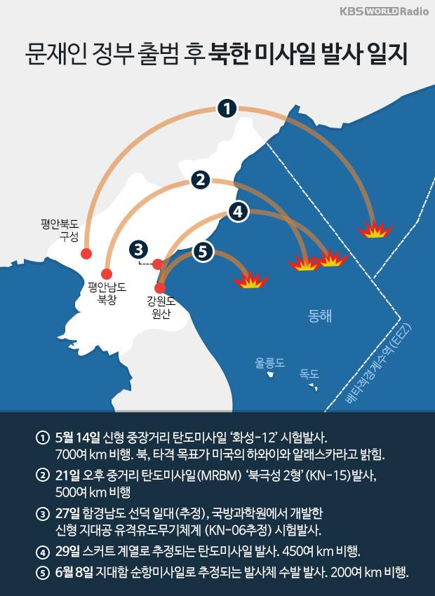 문재인 정부 출범 후 북한 미사일 발사 일지